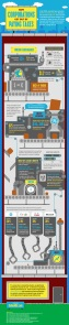 Infographic of Corporate Taxes