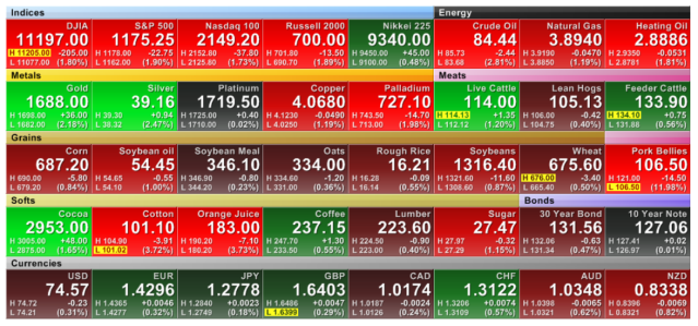 Stock Market Futures - 2011-08-07