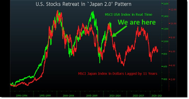 US Stock Markets mirroring Japanese Stock Marktes