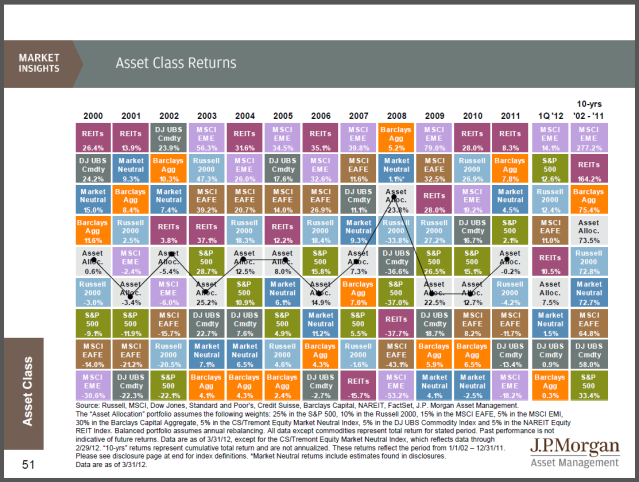 JPMorgan Asset Management - 2Q 2012 - Guide to the Markets - Asset Classes
