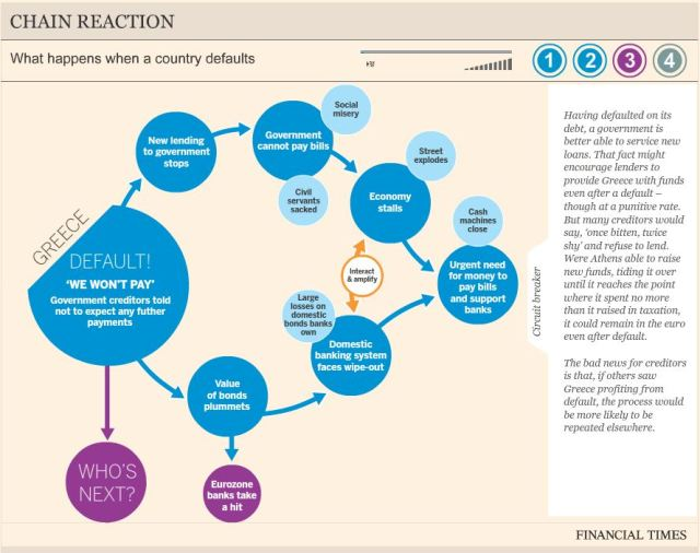 Financial Times Infographic - Greek Default