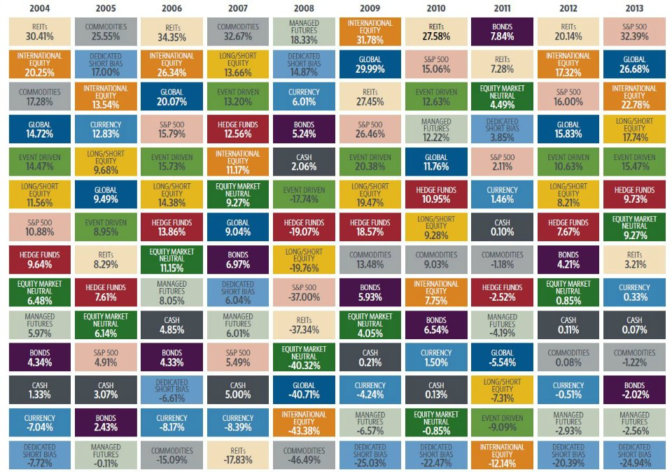 Color table showing asset class returns from 2004-2013