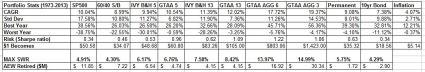 IVY Portfolio Stats May 9 2014