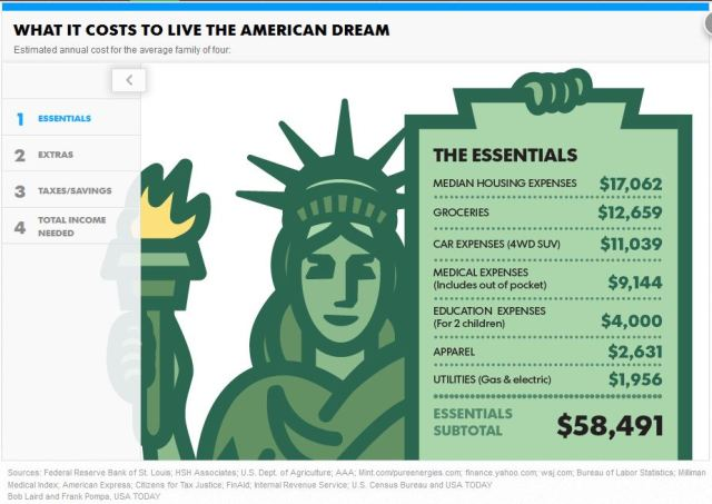 List of Essential Personal Expenses USA Today