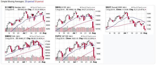 US Stock Market Index Charts - 2014-08-03