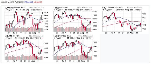 US Stock Market Charts