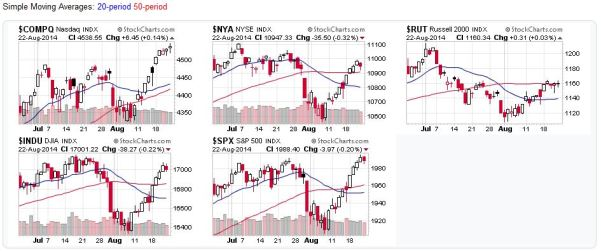Candlestick Charts for US Stock Market