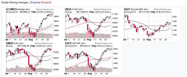 Candlestick Charts for US Stock Markets - 2014-08-30