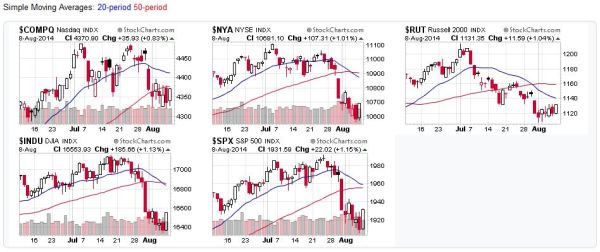 US Stock Market Index Charts - 2014-08-10