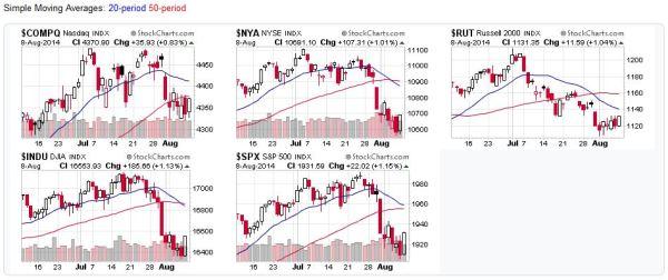 US Stock Market Index Charts - 2014-08-10