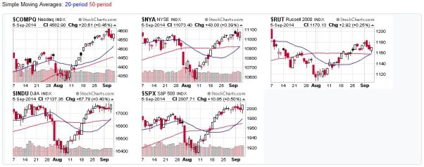 Candlestick Chart of US Stock Market Averages