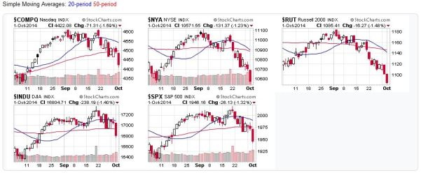 Candlestick charts of US stock markets