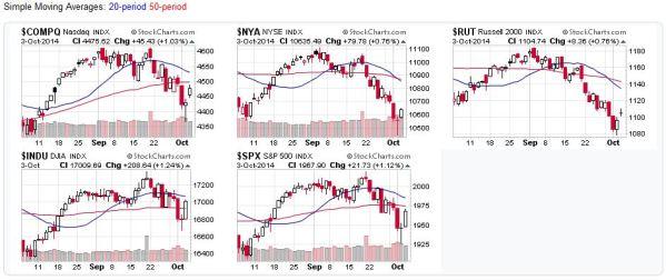 Candlestick Charts - US Stock Market Averages