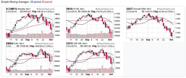 Candlestick Charts - US Stock Market Averages