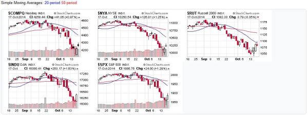Candlestick charts for the US Stock Market Averages