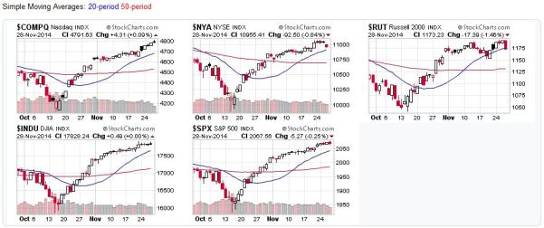 Candlestick charts for US Stock Market Averages