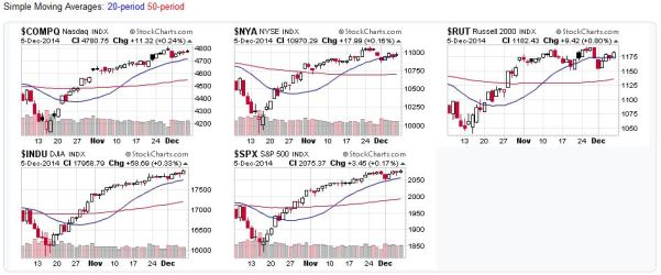 Candlestick charts for the US Market Averages