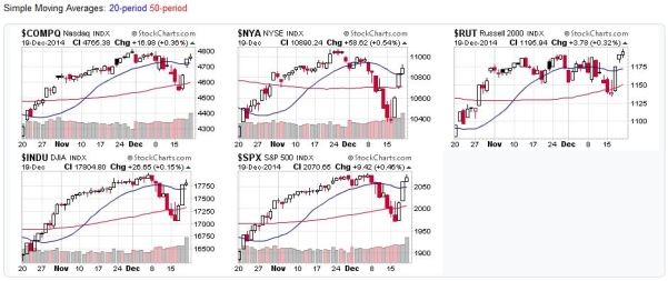 Candlestick charts for the US Stock Markets