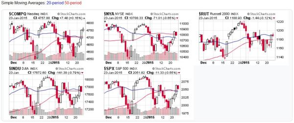 Candlestick charts for US market averages