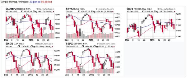 Candlestick charts for US Stock Market Averges