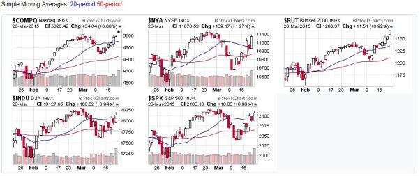 2015-03-22 - US Stock Market Averages