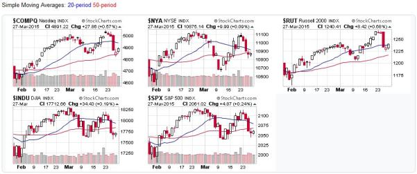 2015-03-29 - US Stock Market Average Candlestick Charts