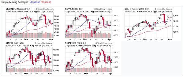 2015-04-05 - US Stock Market Averages