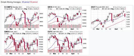 2015-04-19 - US Stock Market Averages
