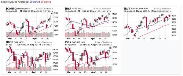 2015-04-25 - US Stock Market Averages