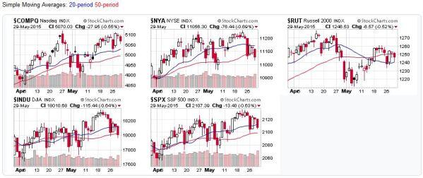 2015-05-30 - US Stock Market Averages