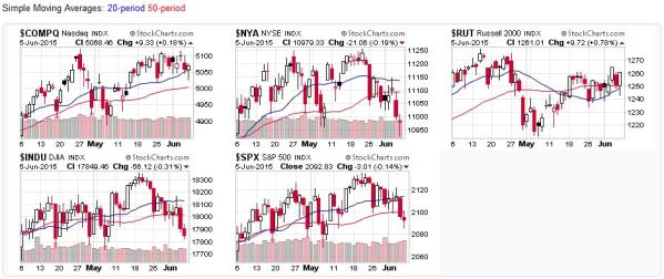 2015-06-07 - US Stock Market Averages2015-06-07 - US Stock Market Averages