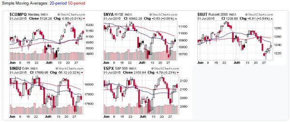 2015-08-02 - US Stock Market Averages