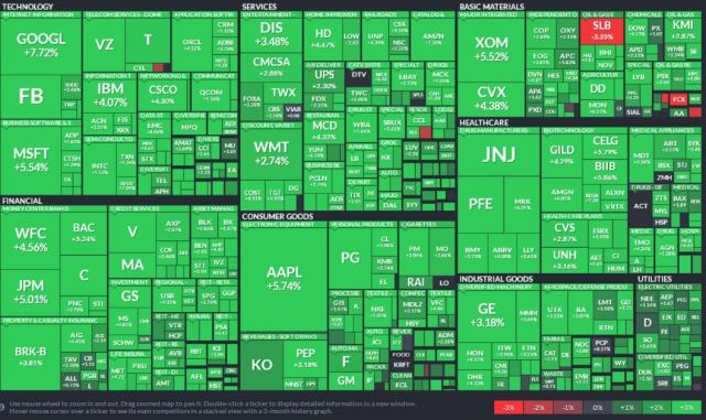 US Stock Market Performance – August 24 2015
