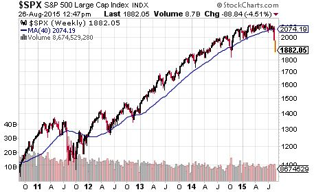 S&P500 with 10 Month moving Average