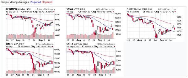 2015-09-20 - US Stock Market Averages