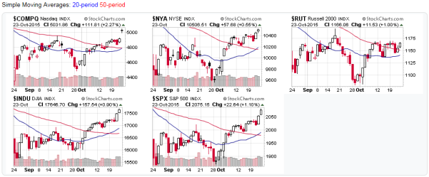 2015-10-25 - Stock Market Averages