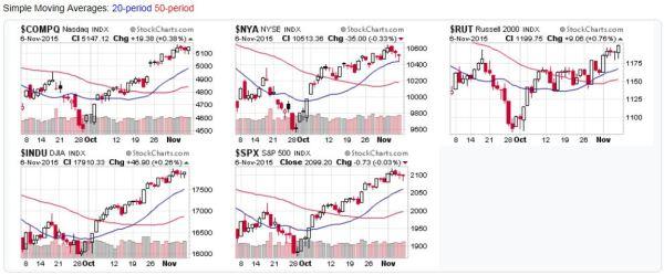 2015-11-08 - Stock Market Averages