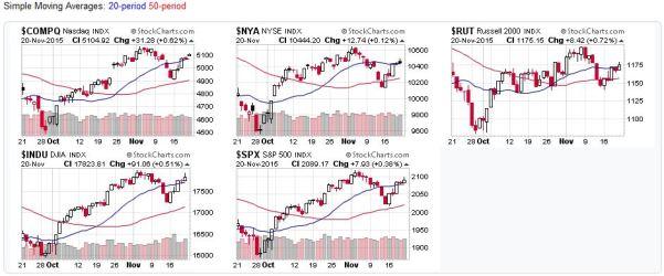 2015-11-22 - US Stock Market Candlestick Charts