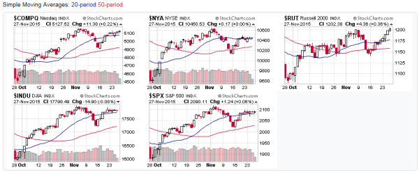 Stock Market Candlestick charts