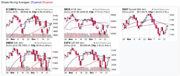 2015-12-27 - Stock Market Averages