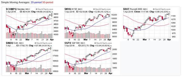 2016-04-03 - US Stock Market Averages