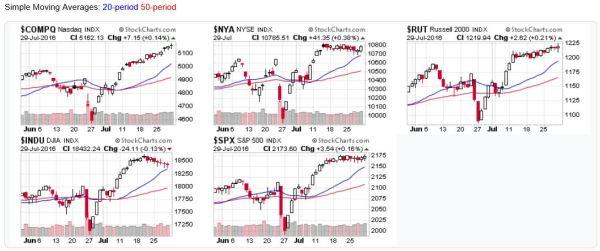 US Stock Market Averages