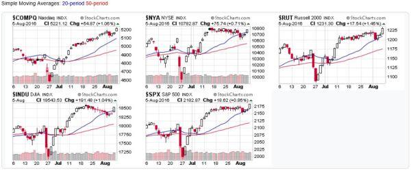 2016-08-07 - US Stock Market Averages - Candlestick Charts