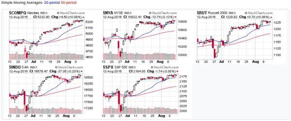 2016-08-14 - US Stock Market Averages