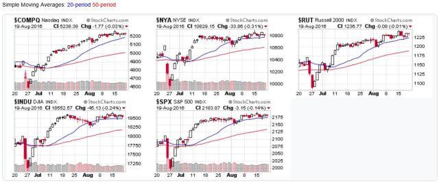 2016-08-21-US Stock Market Averages