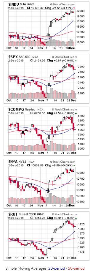 2016-12-04 - US Stock Market Averages