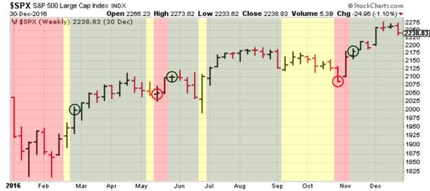 Multicolor uptrend downtrend chart for S&P500