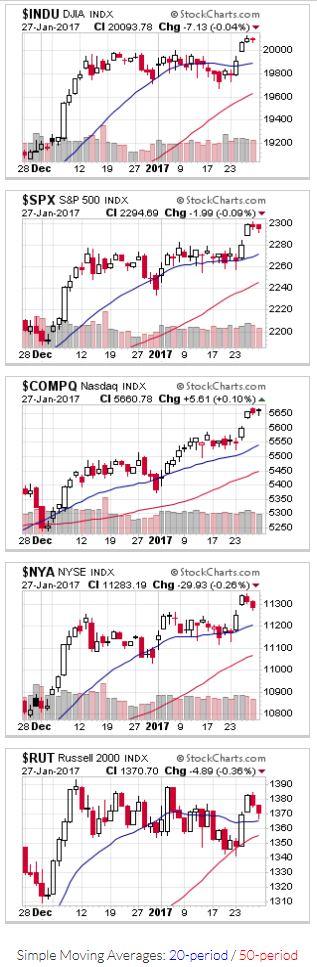 2017-01-29-US Stock Market Averages
