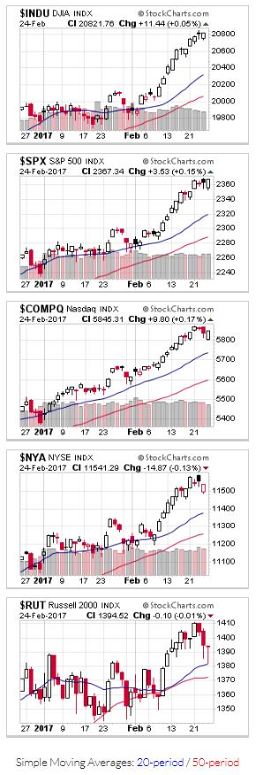 Red Black Candlestick Charts for US Stock Markets
