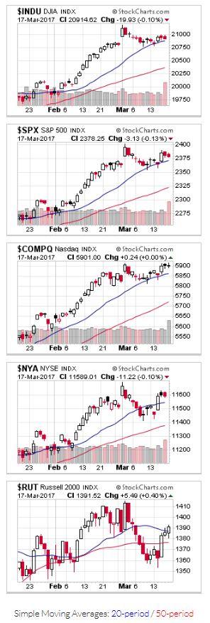Candlestick chart - US Stock Market Averages